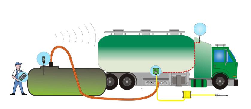 LRC3 – radiostyrt overfyllingsvern for tankbiler.